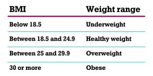 Table showing what weight category different BMI scores belong to
